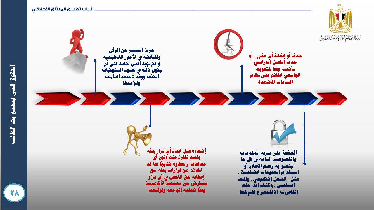الميثاق الأخلاقي للمجتمع الجامعي- ميثاق الطالب الجامعي_Page39