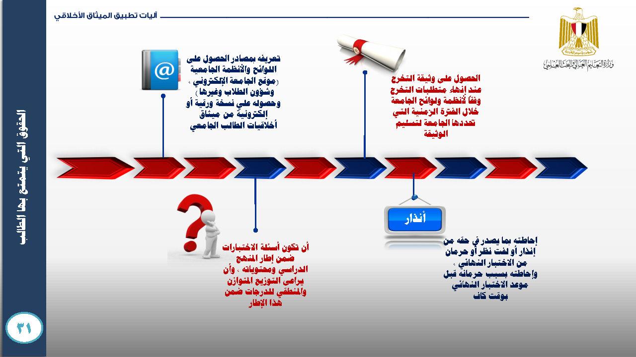 الميثاق الأخلاقي للمجتمع الجامعي- ميثاق الطالب الجامعي_Page42